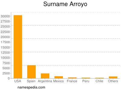 Surname Arroyo