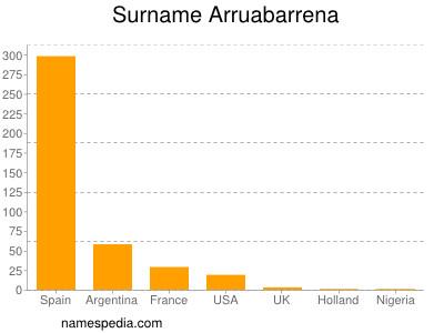 Surname Arruabarrena