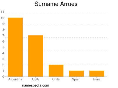 Surname Arrues