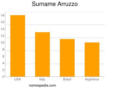 Surname Arruzzo