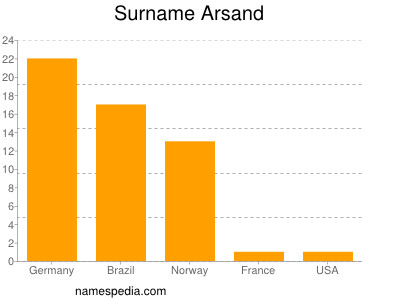 Surname Arsand