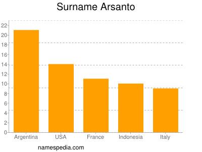 Surname Arsanto