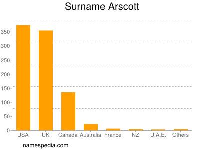 Surname Arscott