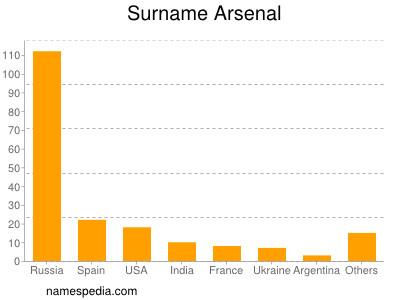 Familiennamen Arsenal
