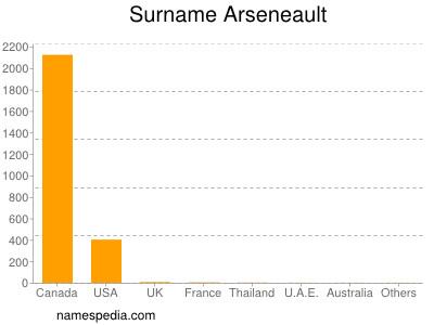 Surname Arseneault