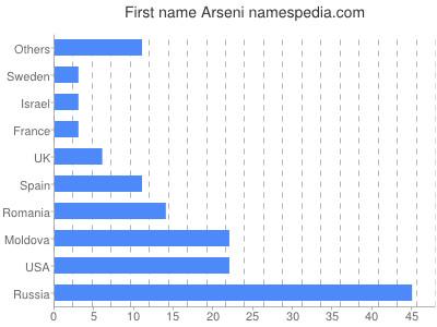 Given name Arseni