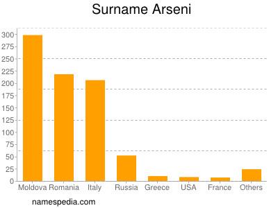 Surname Arseni