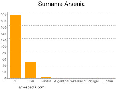Surname Arsenia