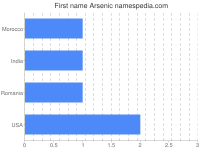 Given name Arsenic