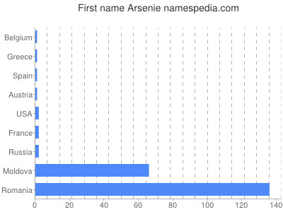 Given name Arsenie