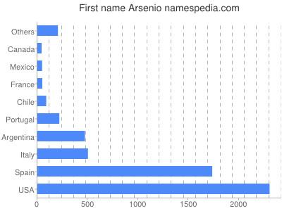 Given name Arsenio
