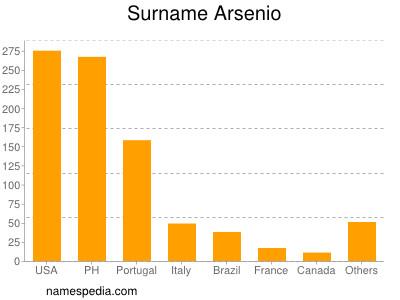 Surname Arsenio