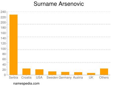 Surname Arsenovic
