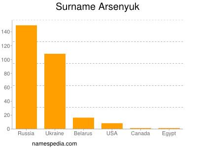 Surname Arsenyuk