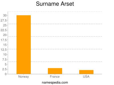 Familiennamen Arset