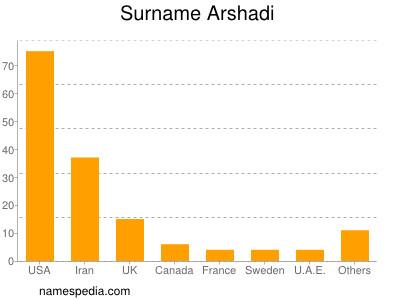 Surname Arshadi