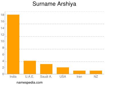 Surname Arshiya