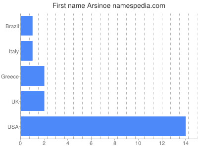 Given name Arsinoe