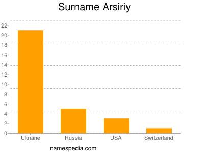 Surname Arsiriy