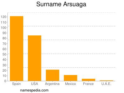 Surname Arsuaga
