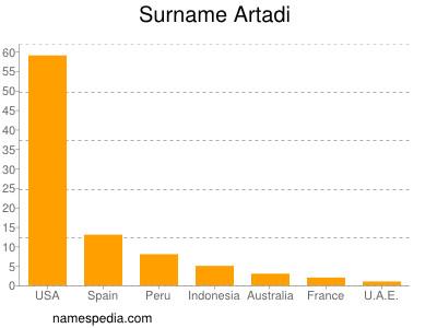 Surname Artadi