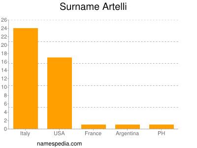 Surname Artelli