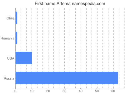 Given name Artema