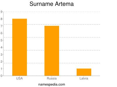 Surname Artema