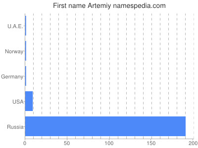 Given name Artemiy