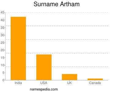 Surname Artham