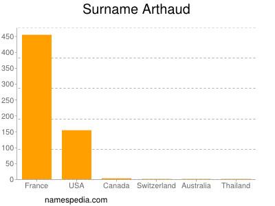 nom Arthaud