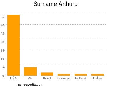 nom Arthuro