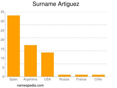 Surname Artiguez