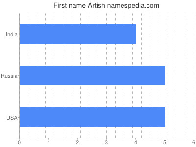 Given name Artish