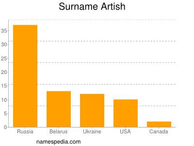 Surname Artish