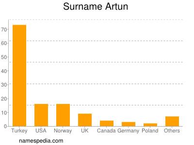 Surname Artun