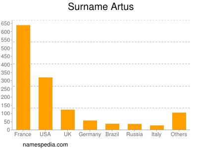 Surname Artus