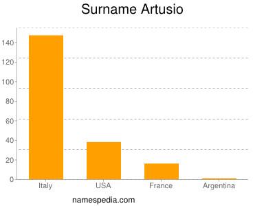 Surname Artusio