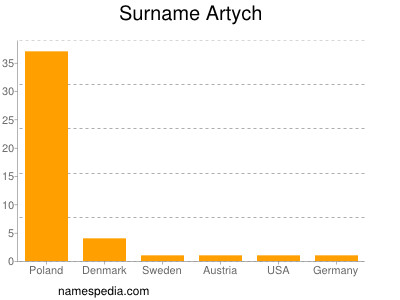 Surname Artych