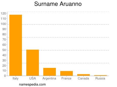 Surname Aruanno