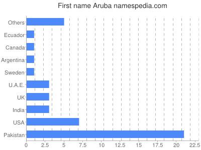 Given name Aruba