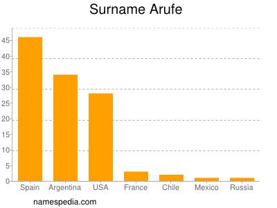 Surname Arufe