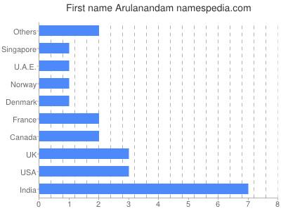 Given name Arulanandam