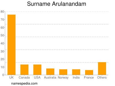 Surname Arulanandam