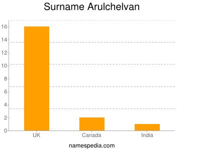 Surname Arulchelvan