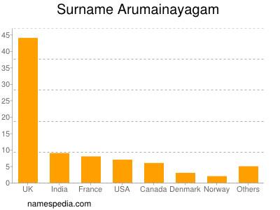 Surname Arumainayagam