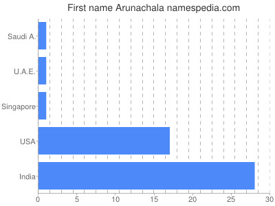 Given name Arunachala