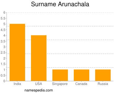Surname Arunachala
