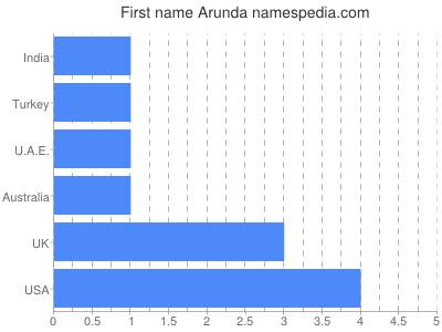 Given name Arunda