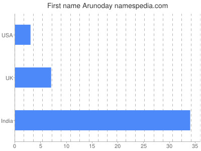 Given name Arunoday